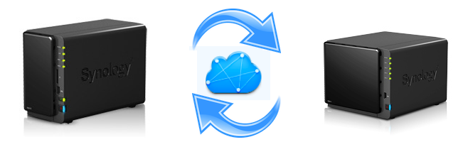 Synology synchronisieren