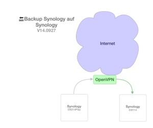 Backup Synology auf Synology OpenVPN