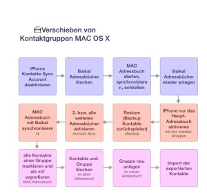 Verschieben von Kontaktgruppen MAC OS X